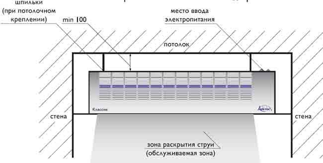 """Схема расположения электрической воздушной завесы  """"КЛАССИК """" (Арктос) над проемом."""