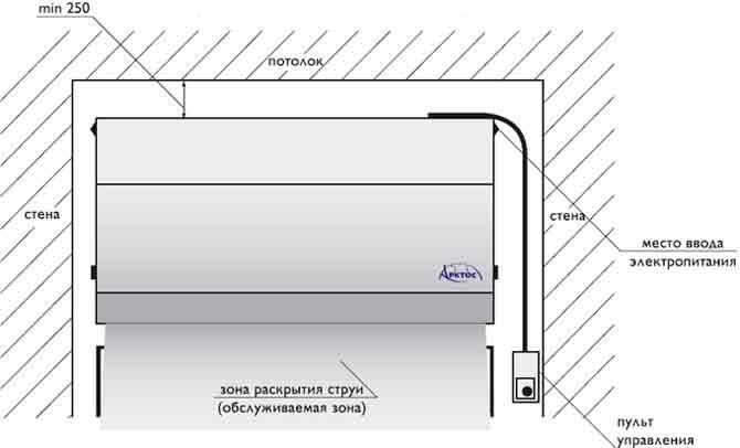 Схема настенного монтажа и схема расположения мест крепления воздушной завесы (вид сзади) .